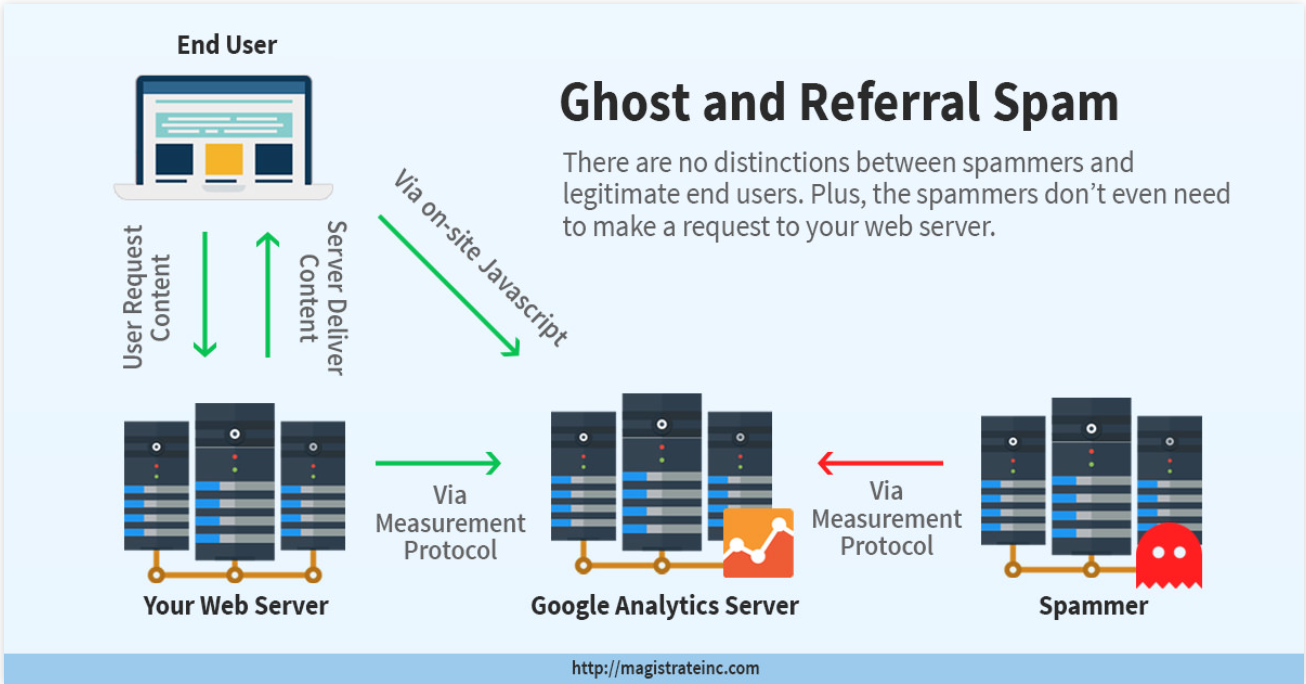 ghost and referrer spam http diagram