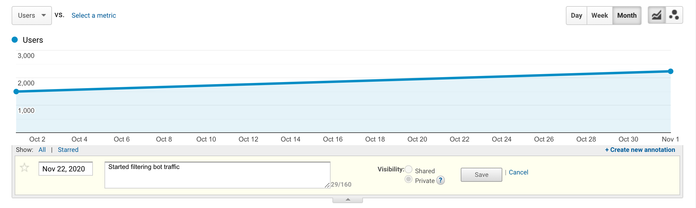 adding a new annotation in Google Analytics