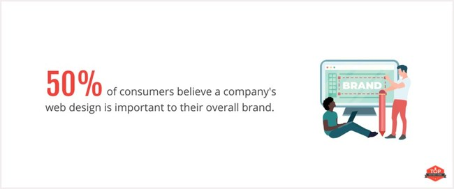 Half of consumers consider a company's website important to their overall brand, according to Top Design Firms.