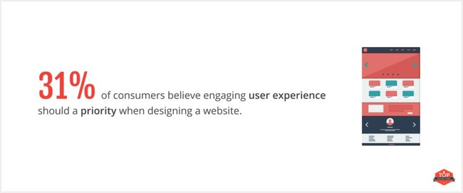 Top Design Firms finds that 31{1936381d4253f19a98bc2ecae94a0b0438ab0e234f1c555690d854373a3c9a42} of consumers believe user experience should be top priority for businesses redesigning their websites.