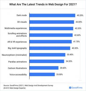 latest-trends-in-web-design_GoodFirms