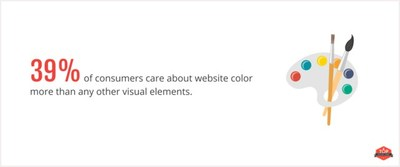 39% of people appreciate colors the most among visual elements on a business' website.